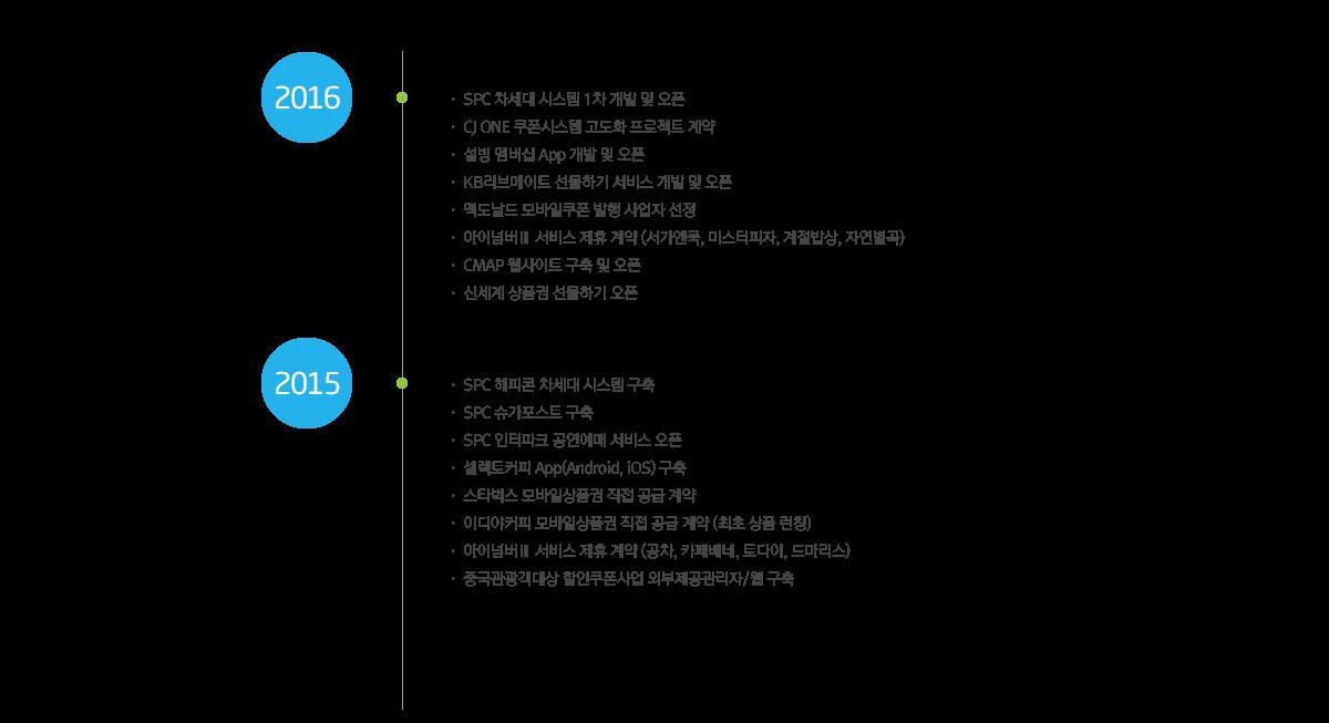 2015~2016년의 연혁